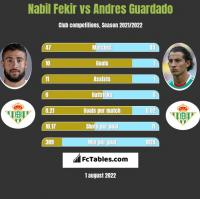 Nabil Fekir vs Andres Guardado h2h player stats
