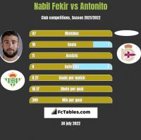 Nabil Fekir vs Antonito h2h player stats