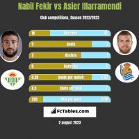 Nabil Fekir vs Asier Illarramendi h2h player stats