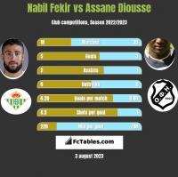 Nabil Fekir vs Assane Diousse h2h player stats