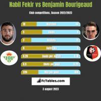 Nabil Fekir vs Benjamin Bourigeaud h2h player stats