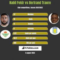 Nabil Fekir vs Bertrand Traore h2h player stats