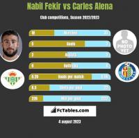 Nabil Fekir vs Carles Alena h2h player stats