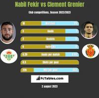 Nabil Fekir vs Clement Grenier h2h player stats