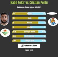 Nabil Fekir vs Cristian Portu h2h player stats