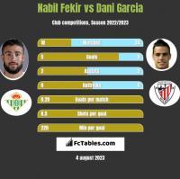 Nabil Fekir vs Dani Garcia h2h player stats