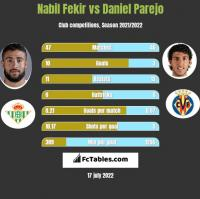 Nabil Fekir vs Daniel Parejo h2h player stats