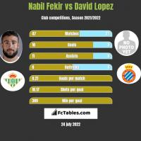 Nabil Fekir vs David Lopez h2h player stats