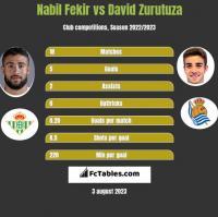 Nabil Fekir vs David Zurutuza h2h player stats