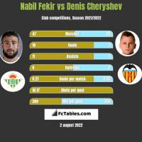 Nabil Fekir vs Denis Cheryshev h2h player stats