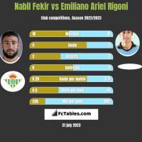 Nabil Fekir vs Emiliano Ariel Rigoni h2h player stats