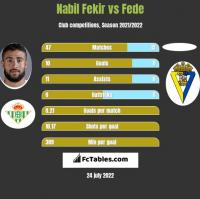 Nabil Fekir vs Fede h2h player stats