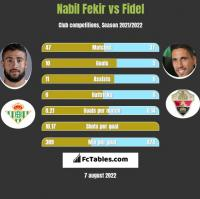 Nabil Fekir vs Fidel Chaves h2h player stats