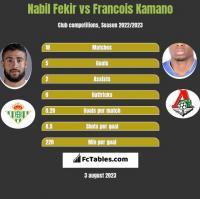 Nabil Fekir vs Francois Kamano h2h player stats