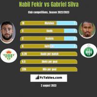 Nabil Fekir vs Gabriel Silva h2h player stats