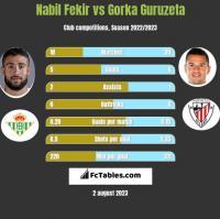 Nabil Fekir vs Gorka Guruzeta h2h player stats