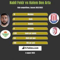 Nabil Fekir vs Hatem Ben Arfa h2h player stats