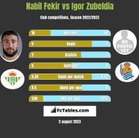 Nabil Fekir vs Igor Zubeldia h2h player stats