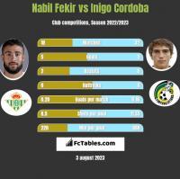 Nabil Fekir vs Inigo Cordoba h2h player stats