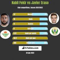 Nabil Fekir vs Javier Eraso h2h player stats