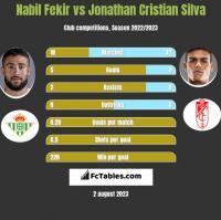 Nabil Fekir vs Jonathan Cristian Silva h2h player stats