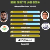 Nabil Fekir vs Jose Recio h2h player stats