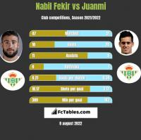 Nabil Fekir vs Juanmi h2h player stats
