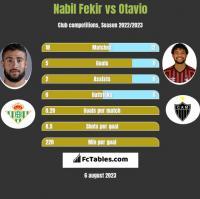 Nabil Fekir vs Otavio h2h player stats