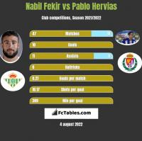 Nabil Fekir vs Pablo Hervias h2h player stats