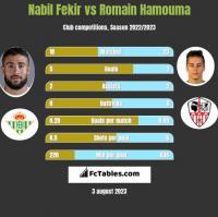 Nabil Fekir vs Romain Hamouma h2h player stats