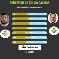 Nabil Fekir vs Sergio Canales h2h player stats