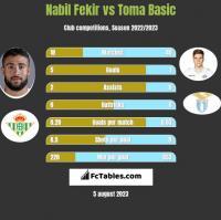 Nabil Fekir vs Toma Basic h2h player stats