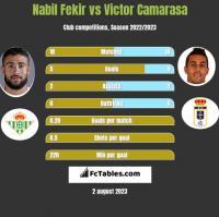 Nabil Fekir vs Victor Camarasa h2h player stats
