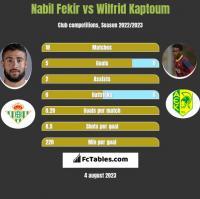 Nabil Fekir vs Wilfrid Kaptoum h2h player stats