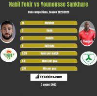Nabil Fekir vs Younousse Sankhare h2h player stats