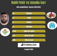 Nabil Fekir vs Ismaila Sarr h2h player stats