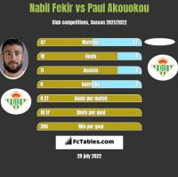 Nabil Fekir vs Paul Akouokou h2h player stats