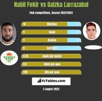 Nabil Fekir vs Gaizka Larrazabal h2h player stats