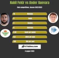 Nabil Fekir vs Ander Guevara h2h player stats