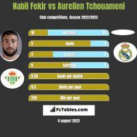 Nabil Fekir vs Aurelien Tchouameni h2h player stats