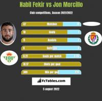 Nabil Fekir vs Jon Morcillo h2h player stats