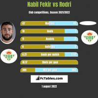 Nabil Fekir vs Rodri h2h player stats