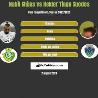 Nabil Ghilas vs Helder Tiago Guedes h2h player stats