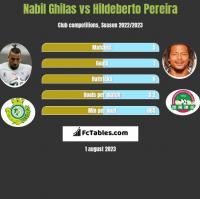 Nabil Ghilas vs Hildeberto Pereira h2h player stats