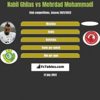 Nabil Ghilas vs Mehrdad Mohammadi h2h player stats