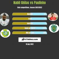 Nabil Ghilas vs Paulinho h2h player stats