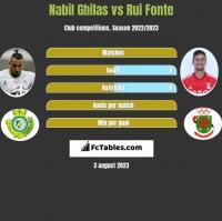 Nabil Ghilas vs Rui Fonte h2h player stats