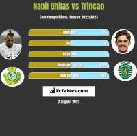 Nabil Ghilas vs Trincao h2h player stats