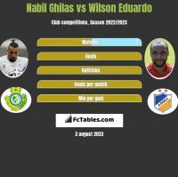 Nabil Ghilas vs Wilson Eduardo h2h player stats