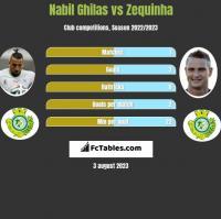Nabil Ghilas vs Zequinha h2h player stats